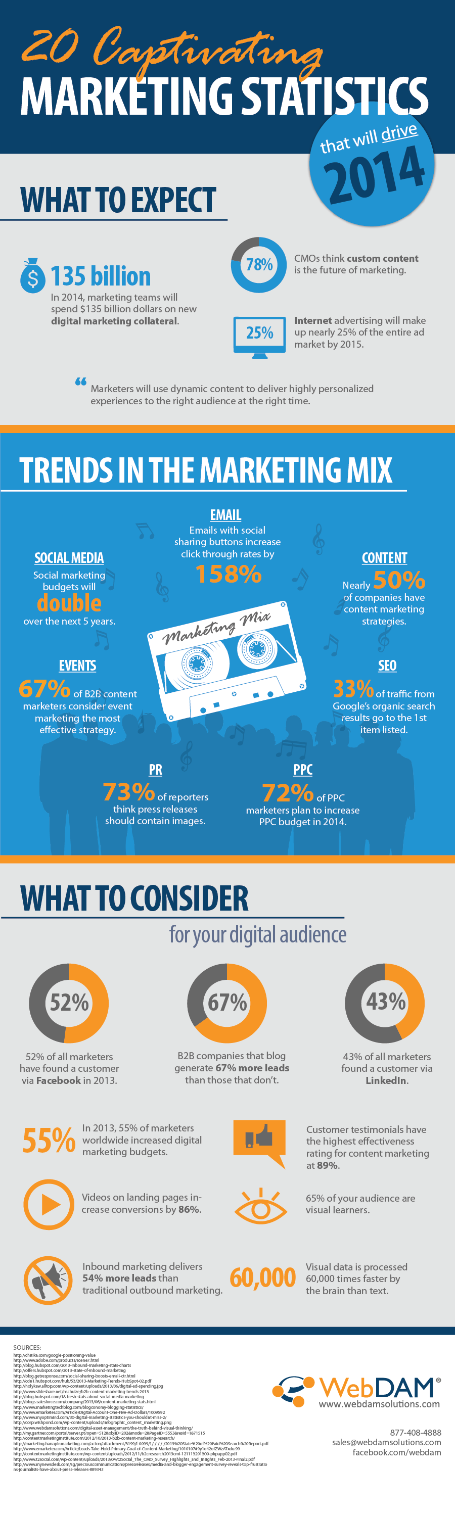 20-Captivating-Content-Marketing-Facts-and-Figures-in-2014